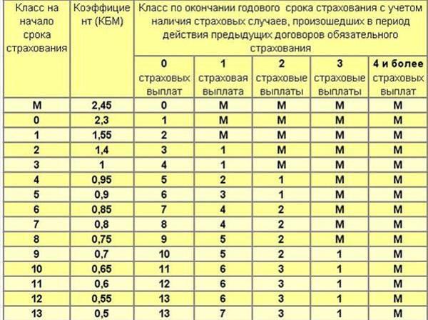 Таблица определения класса КБМ
